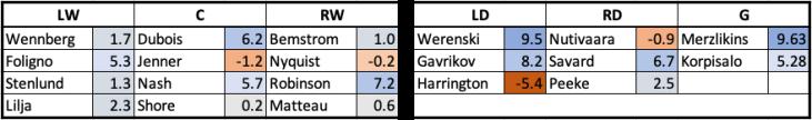 CBJ Last Game Line Combos (GAR)