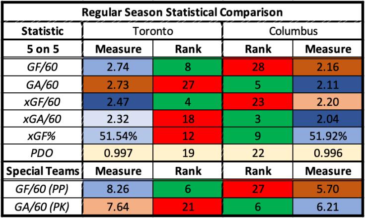 TOR vs CBJ Stats Comp